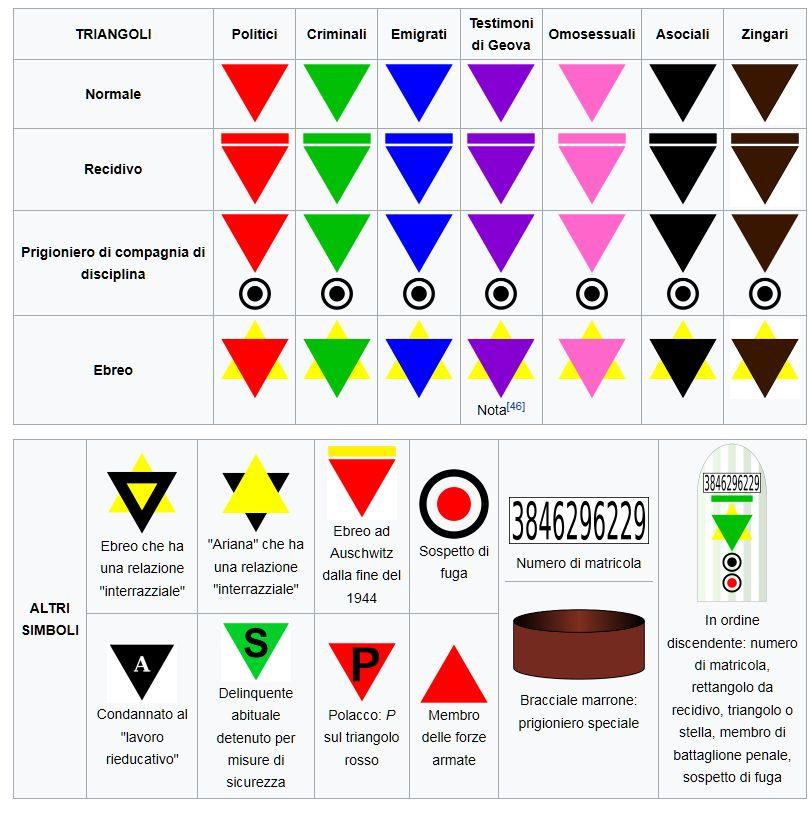 FireShot Screen Capture #197 - 'Simboli dei campi di concentramento nazisti - Wikipedia' - it_wikipedia_org_wiki_Simboli_dei_campi_di_concentramento_nazisti